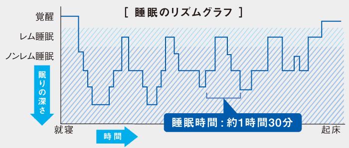 睡眠のリズムグラフ(図)